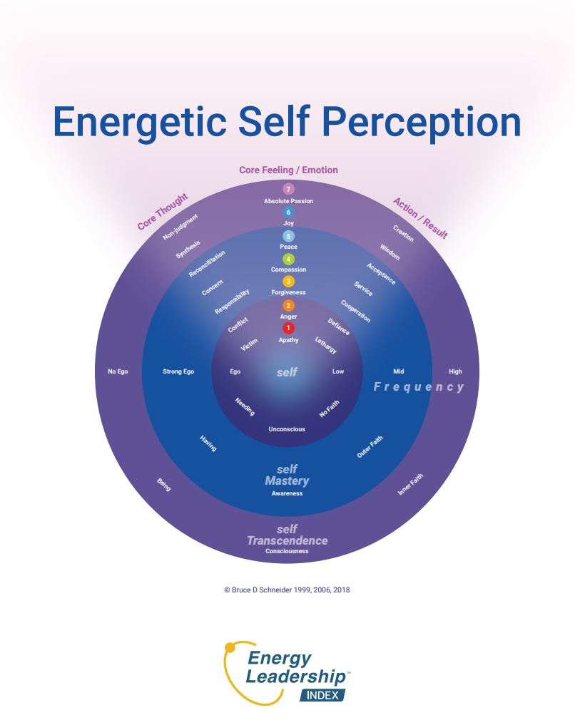 Energetic Self Perception